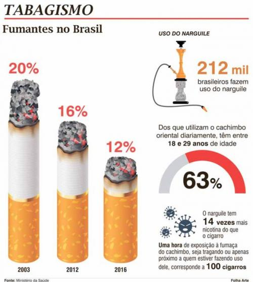 Fumagem deixada e peso ganho